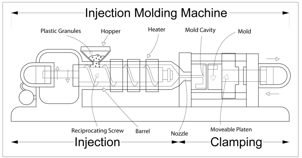 Scheme of injection molding proces